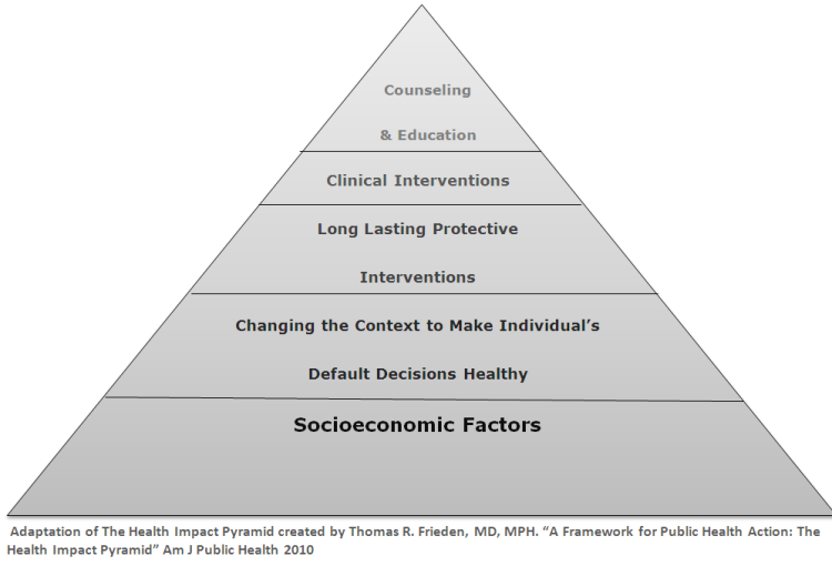 Public Health Pyramind - grey one